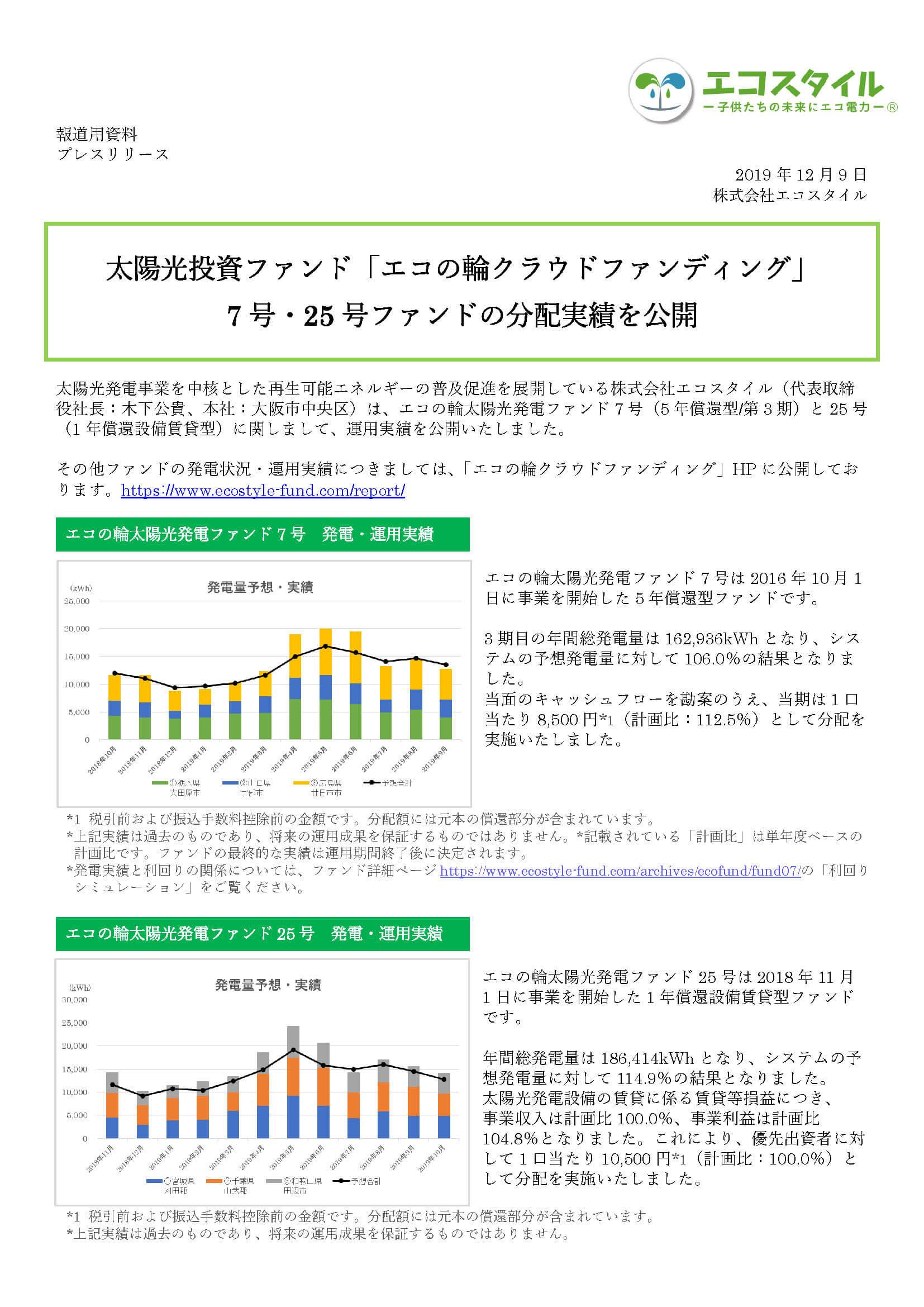 エコの輪クラウドファンディング7号・25号ファンドの分配実績を公開