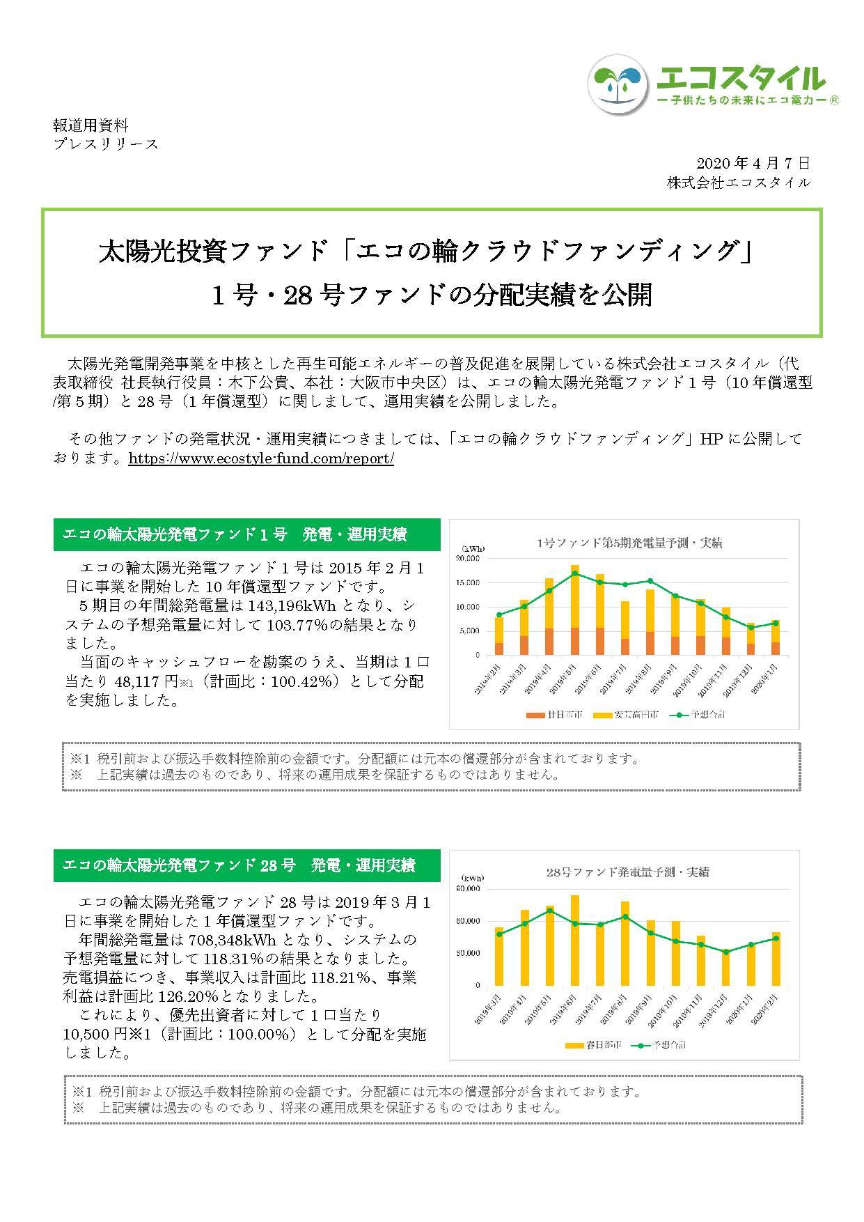 太陽光投資ファンド「エコの輪クラウドファンディング」 27号ファンドの分配実績を公開