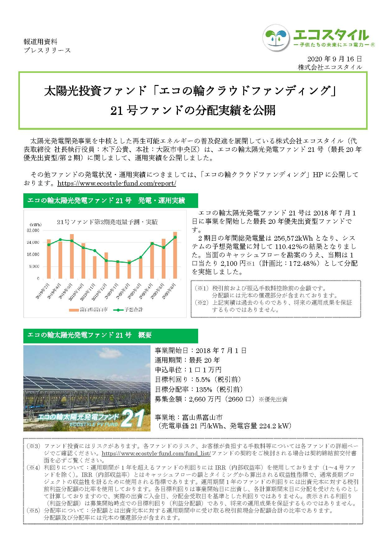 太陽光投資ファンド「エコの輪クラウドファンディング」21号ファンドの分配実績を公開