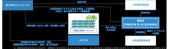 オフサイト自家消費型太陽光発電のスキーム図