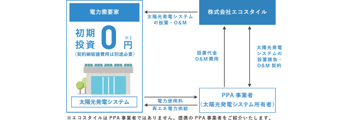 PPAモデルのスキーム