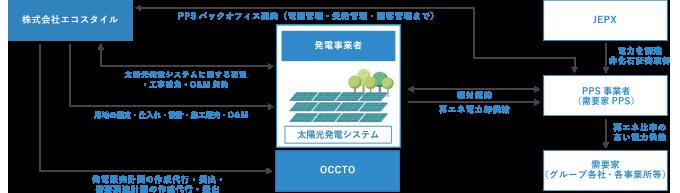 PPS電源開発のモデル